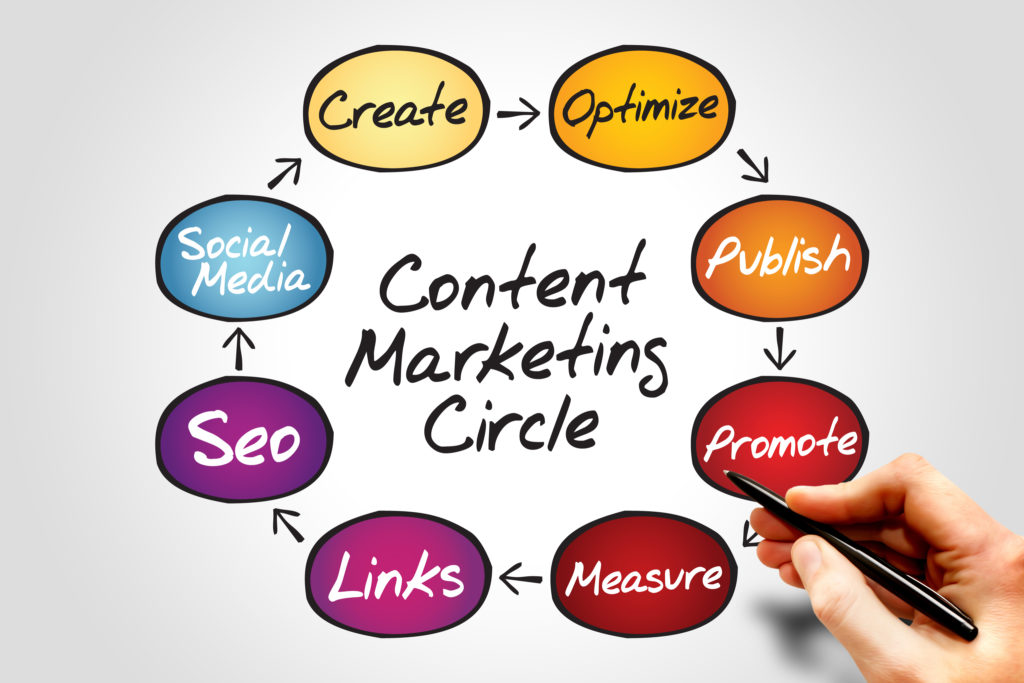 Content Marketing: Making Sure Your Piece Gets Into The Right Hands